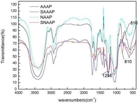 Fourier Transform Infrared (FTIR) spectra of AAAP, SAAAP, NAAP, and SNAAP.