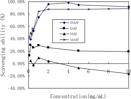 Scavenging effect on superoxide radicals by AAAP, SAAAP, NAAP and SNAAP.