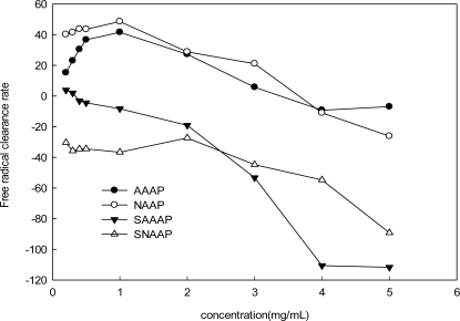 Scavenging effect on hydroxyl radicals by AAAP, SAAAP, NAAP, and SNAAP.