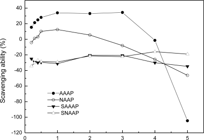 Lipid peroxidation by AAAP, SAAAP, NAAP, and SNAAP.