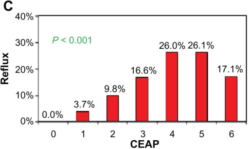 Association Between Reflux And CEAP StageAbbreviation Clinical Etiology Anatomy