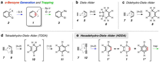 how to draw diels alder products