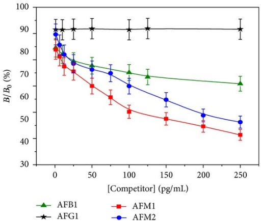 Fluorimetric analysis of aflatoxins at different concentrations carried out using 1 : 16000 1°mAb in CB as capture antibody, FITC labeled 2°Ab used at 1 : 64000 dilution; incubation time was 2 h, excitation time 0.1 s.