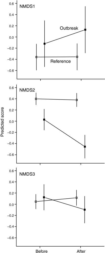 Linear mixed-effect model predictions with SEs for the moth outbreak-induced shift in community composition along the three NMDS ordination axes (NMDS1-3) for outbreak (filled symbols) and reference (open symbols) plots