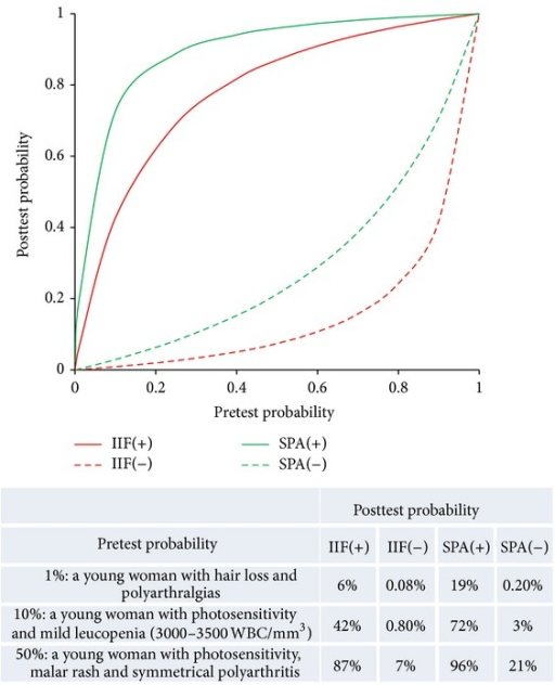 Illustration of pretest and posttest probability. Posttest probability (predictive value) for systemic lupus erythematosus as a function of pretest probability and as a function of indirect immunofluorescence (IIF) and solid phase assay (SPA) (EliA CTD screen, Thermo Fisher) test result. Values for likelihood ratios are from Bossuyt and Fieuws [31], WBC = white blood cell.