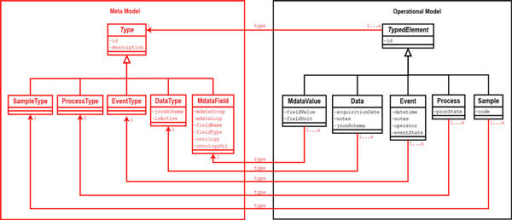 Uml class diagram detailing relations between operation open i uml class diagram detailing relations between operational model and meta model details of the class ccuart Images