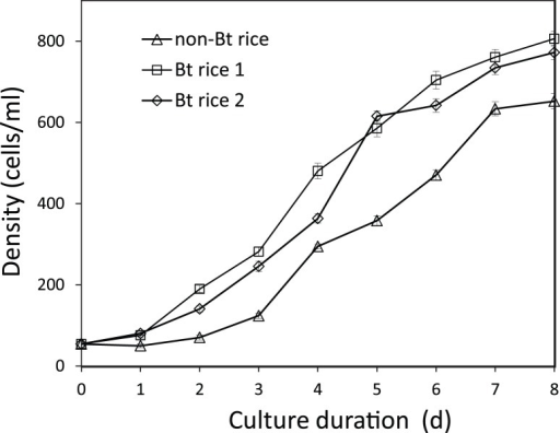 Population growth of P. caudatum in culture medium made of field water.Field water was collected from non-Bt rice and Bt rice plots 11 days after the final pesticide spray (see Table S1). Error bars indicate the standard error.