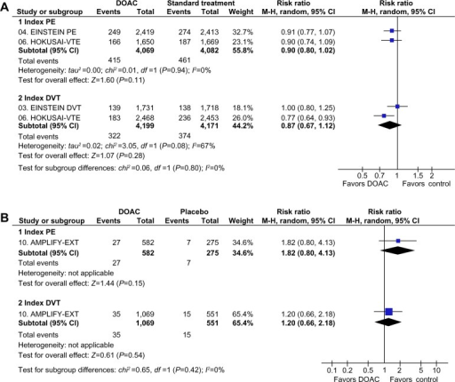 Subgroup analysis of major and clinically relevant nonmajor bleeding events depending on index event (PE or DVT) in clinical trials with DOAC in the treatment of VTE.Notes: (A) Initial/long-term therapy versus standard treatment. (B) Extended therapy versus placebo.Abbreviations: AMPLIFY-EXT, Efficacy and Safety Study of Apixaban for Extended Treatment of Deep Vein; CI, confidence interval; df, degrees of freedom; DOAC, direct oral anticoagulant; DVT, deep vein thrombosis; EINSTEIN DVT, Oral Direct Factor Xa Inhibitor Rivaroxaban in Patients With Acute Symptomatic Deep Vein Thrombosis; EINSTEIN PE, Oral Direct Factor Xa Inhibitor Rivaroxaban in Patients With Acute Symptomatic Pulmonary Embolism; HOKUSAI-VTE, Comparative Investigation of Low Molecular Weight (LMW) Heparin/Edoxaban Tosylate (DU176b) Versus (LMW) Heparin/Warfarin in the Treatment of Symptomatic Deep-Vein Blood Clots and/or Lung Blood Clots; M-H, Mantel–Haenszel; PE, pulmonary embolism; VTE, venous thromboembolism.