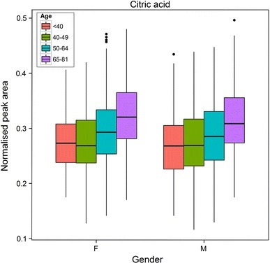 A boxplot showing the distribution of citric acid for males and females across different age categories. For each box, the central line is the median, the edges of the box are the upper and lower quartiles, the whiskers extend the box by a further ±1.5 × interquartile range (IQR), and outliers are plotted as individual points (>1.5 × IQR). Data were analysed using 2-way ANOVA. There was a significant difference between males and females (F(1,779) = 79.8, p = 3.1 × 10−18). There was no significant difference between age categories and no significant interaction between gender and age categories