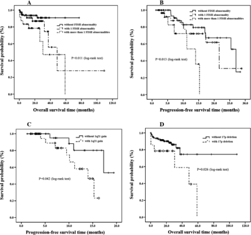 (A) Overall survival (OS) times of multiple myeloma (MM) patients according to fluorescence in situ hybridization (FISH) abnormalities. (B) Progression-free survival (PFS) times of MM patients according to FISH abnormalities. (C) PFS times of MM patients according to 1q21 gain. (D) OS times of MM patients according to 17p deletion.
