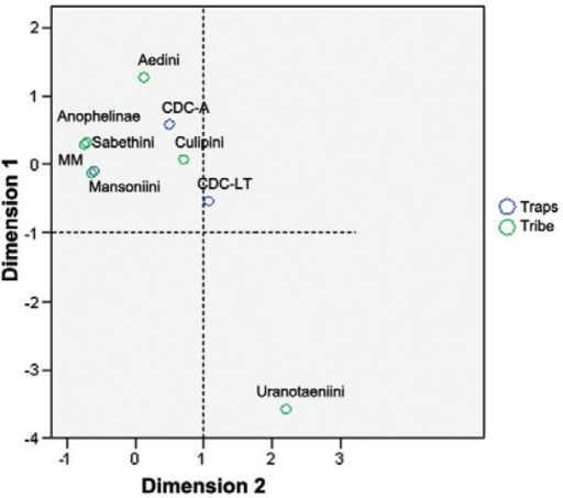 : correspondence analysis graphically represents the associations of thetraps (CDC-A: CDC with CO2 and lactic acid; CDC-LT: CDC light trap; MM:Mosquito Magnet®) and the tribes and subfamily.