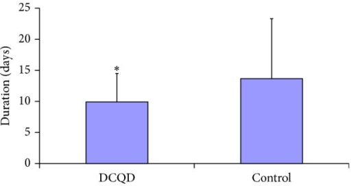 Effect of Da-Cheng-Qi decoction (DCQD) treatment on the mean duration of gastrointestinal failure in severe acute pancreatitis patients. *P < 0.05 versus control group (n = 70/DCQD group).