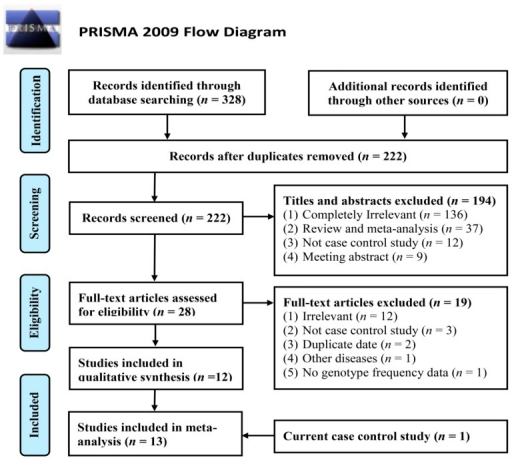 Flow diagram of the study selection process in this meta-analysis.