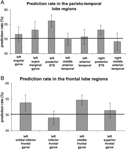 Prediction rate of discrimination between subliminal meaningful sentences and nonwords in language network regions in the temporal lobe (A) and the frontal lobe (B). Black line is a chance level = 50%; error bars denote standard error of the mean.