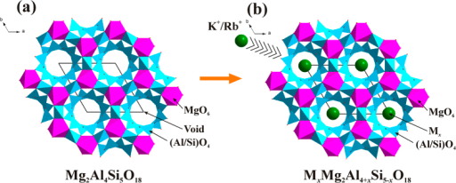 Schematic crystal structure diagrams of Mg2Al4Si5O18 with channel void along c-axis (a) and MxMg2Al4+xSi5−xO18 compounds showing the existence of K+/Rb+ doping into the void (b).
