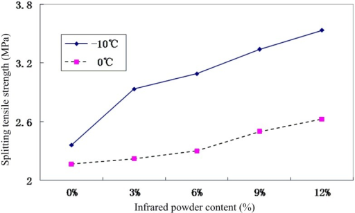 Relationship between splitting strength and infrared powder content.