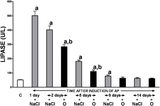 Influence of treatment with saline or obestatin on serum activity of lipase in the course of ischemia/reperfusion-induced acute pancreatitis.Key: C = control without induction of acute pancreatitis and treated with saline; O = obestatin given i.p. at the dose of 8 nmol/kg/dose twice a day, starting 24 h after induction of acute pancreatitis; NaCl = saline given i.p. twice a day, starting 24 h after induction of acute pancreatitis; AP = ischemia/reperfusion-induced acute pancreatitis. Values are expressed as mean ± SEM. aP<0.05 compared to control; bP<0.05 compared to NaCl-treated rats after induction of AP at the same time of observation.