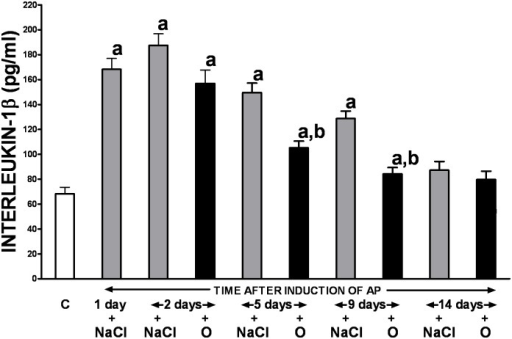 Influence of treatment with saline or obestatin on serum concentration of interleukin-1β in the course of ischemia/reperfusion-induced acute pancreatitis.Key: C = control without induction of acute pancreatitis and treated with saline; O = obestatin given i.p. at the dose of 8 nmol/kg/dose twice a day, starting 24 h after induction of acute pancreatitis; NaCl = saline given i.p. twice a day, starting 24 h after induction of acute pancreatitis; AP = ischemia/reperfusion-induced acute pancreatitis. Values are expressed as mean ± SEM. aP<0.05 compared to control; bP<0.05 compared to NaCl-treated rats after induction of AP at the same time of observation.