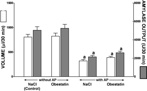 Volume of pancreatic secretion and amylase output following i.p. administration of cerulein given at the dose 1 μg/kg in conscious rats without or with ischemia/reperfusion-induced acute pancreatitis and pretreated with saline or obestatin.Key: NaCl = rats pretreated with saline; Obestatin = rats pretreated with obestatin given twice a day i.p. at the dose of 8 nmol/kg/dose; AP = ischemia/reperfusion-induced acute pancreatitis. Values are expressed as mean ± SEM. aP<0.05 compared to control saline-treated rats without induction of AP; bP<0.05 compared to obestatin-treated rats without induction of AP.