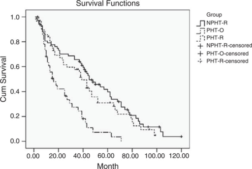 Overall survival curves of 167 cirrhotic patients undergoing liver resection for hepatocellular carcinoma with (PHT-R group) or without portal hypertension (NPHT-R group), and those with portal hypertension but performed other treatments (PHT-O group) (Kaplan–Meier method, long-rank test, P = 0.313 between PHT-R and NPHT-R groups; P < 0.001 between PHT-R and PHT-O groups; P < 0.001 between NPHT-R and PHT-O groups).