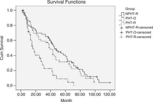 Overall survival curves of 150 CTP class A cirrhotic patients undergoing liver resection for hepatocellular carcinoma with (PHT-R group) and without portal hypertension (NPHT-R group), and those with portal hypertension but performed other treatment (PHT-O group) (Kaplan–Meier method, long-rank test, P = 0.336 between PHT-R and NPHT-R groups; P = 0.002 between PHT-R and PHT-O groups; P < 0.001 between NPHT-R and PHT-O groups).