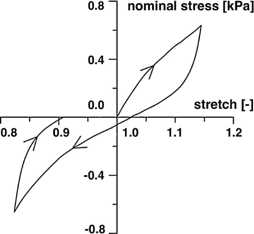 Representative nominal stress versus uniaxial stretch response of tension-compression test below the damage threshold performed on prismatic specimens of human white matter. Arrows indicate the loading direction, adapted from (Franceschini et al. 2006)