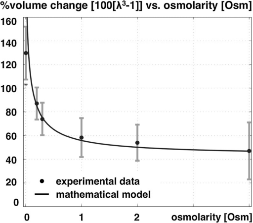 Experimental swelling data of tissue slice as a function of bath ionic concentration [data from (Elkin et al. 2010)] and curve fit of the volume change of dead rat brain tissue as a function of bath osmolarity. The error bars allude to the minimum and maximum range based upon the standard error of the mean, adapted from Lang et al. (2014)