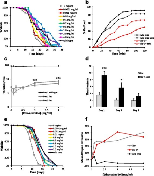 Ethosuximide increases lifespan and improves sensorimotor function in C. elegans ANCL and frontotemporal dementia models.a Ethosuximide extends lifespan in dnj-14 mutants. Viability of age-synchronised dnj-14(ok237) animals grown in the presence of the indicated concentrations of ethosuximide was determined; untreated wild type control N2 worms are shown for comparison (n = 50-55 worms for each concentration). b Ethosuximide ameliorates the dnj-14 food sensing defect. The time taken to move to a bacterial food source was measured in wild type N2 and dnj-14(tm3223) strains grown until 5-6 days of age in the presence or absence of ethosuximide (n = 71-80 worms of each strain per condition). c Ethosuximide increases locomotion in Tau V337M worms, but not control worms. Thrashing in solution was measured in Tau V337M worms grown until 1 and 3 days of age and assayed in the presence of the indicated concentrations of ethosuximide (for each age group, n = 120-140 worms for 0 mg/l; n = 38-40 worms for 0.1, 0.2 and 0.5 mg/ml; n = 80-90 worms for 1 and 2 mg/ml;). Identically treated wild type control CZ1200 worms are shown for comparison (n = 20 worms per concentration). Data are shown as mean ± SEM (***p < 0.001). d Age-dependence of ethosuximide's effect on Tau V337M locomotion. Thrashing assays were performed on age-synchronised animals grown in the presence or absence of 2 mg/ml ethosuximide (n = 30-50 worms per data point). Data are shown as mean ± SEM (***p < 0.001, *p < 0.05). e Ethosuximide increases lifespan in Tau V337M worms. Viability of age-synchronised animals grown in the presence of the indicated concentrations of ethosuximide was determined in comparison to untreated wild type control CZ1200 worms (n = 50-102 worms for each drug concentration). f Comparison of the ethosuximide concentration-dependence of mean lifespan extension in dnj-14 and Tau V337M worms