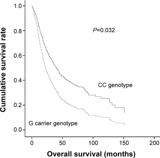 Overall survival analysis of patients.Notes: The overall survival rate and distribution were analyzed using the Kaplan–Meier curve. Kaplan–Meier survival curves and logrank test were used to determine the P-value.