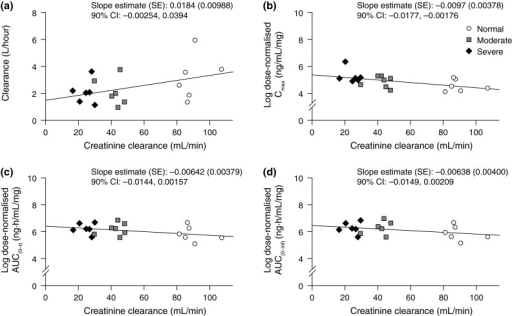 Individual eribulin plasma clearance (a) and log-transformed dose-normalized Cmax (b), AUC(0–t) (c) and AUC(0–inf) (d) versus creatinine clearance. AUC area under the concentration–time curve, AUC0–t AUC from time 0 to the last measurable concentration, AUC(0–inf) area under the concentration–time curve from time zero extrapolated to infinity, CI confidence interval, CLtot total clearance, Cmax maximum plasma concentration, SE standard error