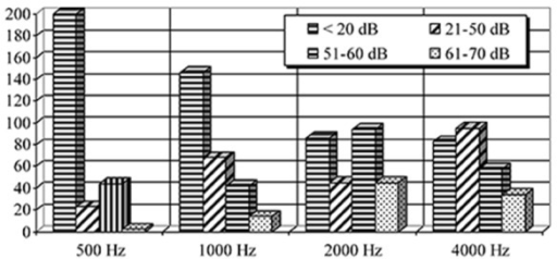 Hearing loss reduction of workers at different tonal audiometric frequencies in 2002.