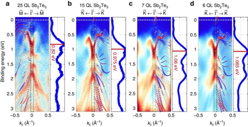 Wide energy EB versus k// ARPES maps.25 QL (a) 15 QL (b) 7 QL (c) and 6 QL (d) Sb2Te3 samples measured along indicated crystallographic directions using hν=21.22 eV. The electronic structure of a 6 QL-thick Sb2Te3 slab calculated by DFT along the corresponding crystallographic direction is superimposed. Red and blue dots in this calculation refer to opposite in-plane spin orientation. The Fermi level is indicated by the white dashed line. The energy distribution curves (EDCs) which are integrated over the black dashed area are shown on the right of each ARPES map and mark the energetic position of the most prominent features. The main feature being the bottom of the lower Rashba-split surface state serves as a gauge for the observed energetic shift.