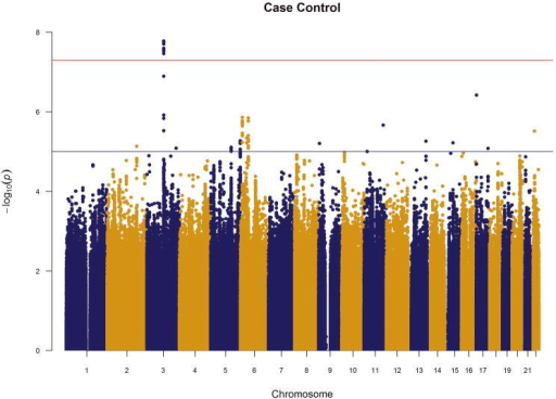 Manhattan plots of meta-analysis results for (a) case-control and (b) factor score phenotypes. Red horizontal line indicates the genome-wide significant p-value 5×10−8; blue line indicates the suggestive p-value=1×10−5.