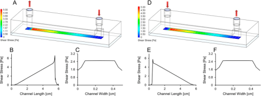 Design and computational validation of the in-house designed linear shear stress inducing flow chamber.(A) Geometry of the bespoke height-variance flow channel with shear stress map at the channel floor cell seeding area. Flow entered at the high height end of the channel and exited at the low height end. (B) Evolution of shear stress along the length of the channel floor, in the width-wise centre of the channel floor for the channel modelled in part A above. (C) Shear stress plotted across the width of the channel floor, in the length-wise centre of the channel floor, for the above modelled channel. (D) Geometry of the bespoke height-variance flow channel with reverse flow direction shear stress map at the channel floor. Flow entered at the low height end of the channel and exited at the high height end of the channel. (E) Shear stress along the length of the channel floor, in the width-wise centre of the channel floor, for the channel modelled in part D above. (F) Shear stress computed across the width of the channel floor, in the length-wise centre of the channel floor, for the channel illustrated in part D above. Flow rate was 10 ml/min in all plots and illustrated models. For shear stress vs. channel length and width plots at 5 ml/min and 20 ml/min see Fig. S6.