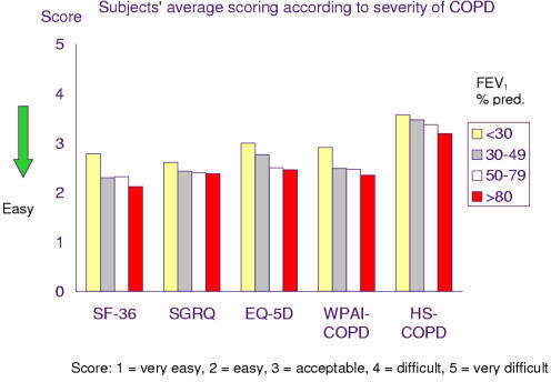 Subjects' mean scoring according to severity of COPD (GOLD criteria: FEV1 % predicted normal values, ≥ 80% = Stage I mild, 50. – 79% = Stage IIA moderate, 40. – 49% = Stage IIB moderate, <30% = Stage III severe)
