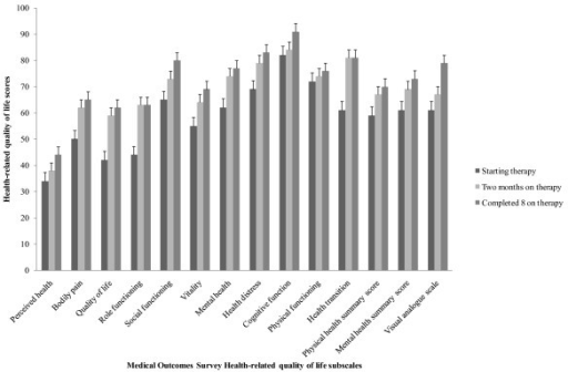 Health-related quality life scores among adult tuberculosis patients in Kampala Uganda, 2007-2008. Whiskers are standard errors (SEs) whereas bars represent health-related quality of life (HRQoL) scores for eleven subscales and two summary scores of the 35-item Medical Outcomes Survey (MOS) questionnaire; and HRQoL scores for the visual analogue scale (VAS) that was used to validate the MOS. The HRQoL scores were evaluated among patients starting, completing two months, and completing 8 months tuberculosis therapy. The eleven subscales of the MOS included general health perceptions, pain, quality of life, role function, social functioning, vitality (energy/fatigue), mental health, health distress, cognitive function, physical functioning, and health transition. The MOS summary scores included physical and mental health summary scores.