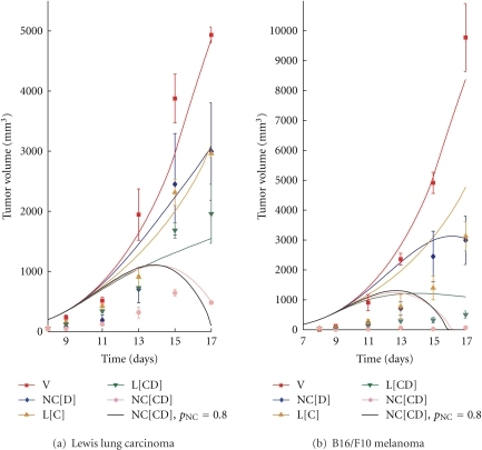 Curves for the tumor volume of (a) lung cancer and (b) melanoma obtained with no treatment (V), nanocells containing only doxorubicin (NC[D]), liposomes containing only combretastatin (L[C]), liposomes with combretastatin and doxorubicin (L[CD]), nanocells with combretastatin and doxorubicin (NC[CD]) and nanocells with combretastatin and doxorubicin but with a delayed release of doxorubicin (NC[CD] and pNC = 0.8). The solid curves are obtained by integrating (1)–(6) in Section 2, and the data points are taken from the experiments by Sengupta et al. [19]. The same total amount of drugs is released by liposomes and nanocells for the combined therapeutic strategies, which corresponds to double the amount released for NC[D] and L[C] individually.