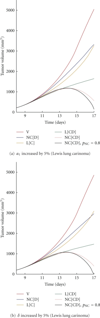 The tumor volume obtained with a 5% increase in (a)  and (b)  for Lewis lung carcinoma.