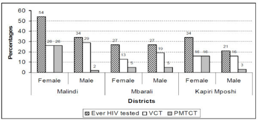Proportions testing for HIV test and proportions testing VCT and PMTCT.