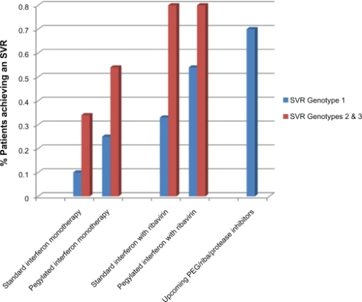 Likelihood of achieving a sustained viral response with different modalities of treatment, for hepatitis C virus genotype 1 and genotypes 2 and 3.Abbreviation: SVR, sustained viral response.