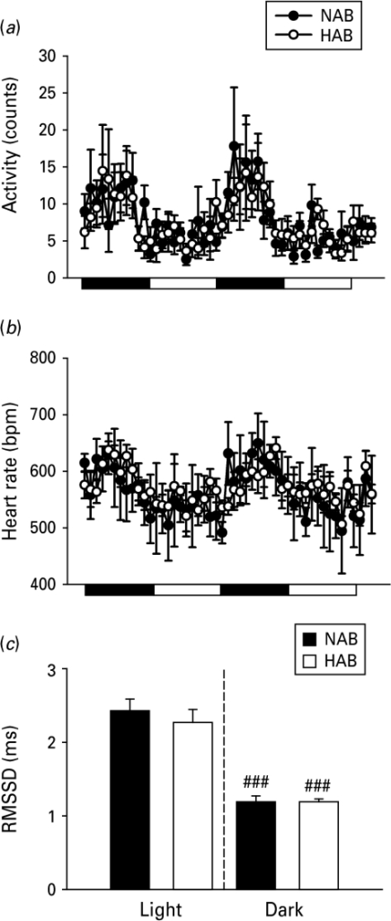 High anxiety behaviour (HAB) and normal anxiety-like behaviour (NAB) mice displayed similar locomotor activity and heart rate (HR) patterns in the home cage. Data collected over 48 h of recordings showed comparable patterns in (a) spontaneous locomotor activity and (b) HR [expressed as beats per min (bpm)]; changes in HAB (white symbols) and NAB mice (black symbols) during the dark and light (indicated by black and white bars, respectively,  below the x axis) phases. (c) HAB and NAB mice also exhibited similar basal HR variability (root mean square of successive RR interval differences; RMSSD) in the dark and light phases. Data are means±s.e.m. (n=6/line). ### p<0.001 dark vs. light phase.
