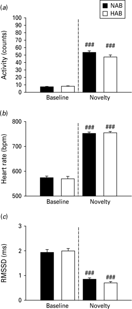 High anxiety behaviour (HAB) and normal anxiety-like behaviour (NAB) mice displayed similar basal and stress-induced locomotor activity and heart rate (HR) patterns upon novel cage exposure. Compared to baseline values, exposure to a novel environment in both lines caused an increase in (a) locomotor activity and (b) HR [expressed as beats per min (bpm)]; whereas (c) HR variability (root mean square of successive RR interval differences; RMSSD) was reduced. Locomotor activity and autonomic responses did not differ between HAB (□) and NAB mice (▪) under both basal and novelty conditions. Data are means±s.e.m. (n=8/line). ### p<0.001 novelty vs. baseline.