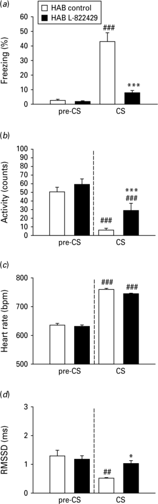 Chronic treatment with the NK1 receptor antagonist L-822429 caused a reduction in fear expression and a normalization of heart rate (HR) variability in high anxiety behaviour (HAB) mice. (a) The conditioned stimulus (CS) presentation produced significant increased fear expression in untreated (□) but not drug-treated (▪) HAB mice. (b) Both control and L-822429-treated HAB mice displayed a reduction in locomotor activity upon CS exposure, which was less pronounced in the treatment group. (c) CS presentation elicited elevated HR [beats per min (bpm)] in both groups. (d) Compared to HAB controls, L-822429-treated HAB mice displayed an increased HR variability (root mean square of successive RR interval differences; RMSSD) upon CS exposure. Data are means±s.e.m. (n=7/group). * p<0.05, *** p<0.001 L-822429-treated vs. untreated HAB groups; ## p<0.01, ### p<0.001 CS vs. pre-CS values.