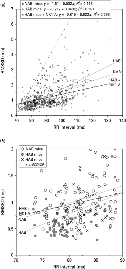 RR vs. RMSSD correlation analysis of high anxiety behaviour (HAB) and normal anxiety-like behaviour (NAB) mice across the different fear-conditioning experiments. (a) The correlation analysis shows that RR intervals are negatively correlated with root mean square of successive RR interval difference (RMSSD) values. Moreover, the lines show a different steepness of slope of the linear HR/RMSSD correlation function that is further shifted to reduced increase of heart rate (HR) variability with decreasing HR (increasing RR interval) upon treatment with the NK1 antagonist L-822429. (b) The zoom depicts the range of maximum HR/minimum HR variability in NAB mice and untreated vs. L-822429-treated HAB mice. The dashed line in panel (a) denotes the RR/RMSSD correlation in C57BL/6N mice for comparison (data as reported by Tovote et al. 2004).
