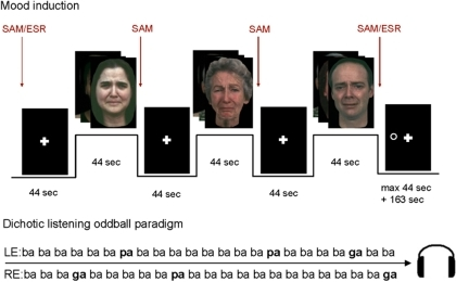Scheme of an experimental run inducing sadness.A dichotic oddball paradigm was presented to elicit pre-attentive auditory processing during the mood induction task. A visuospatial attention task was added to 'wash out' induced mood and attention lateralization prior to the next run; SAM: Self-Assessment Manikin, ESR: Emotional Self-Rating, LE: left ear, RE: right ear.