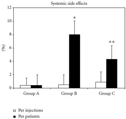 Frequency of systemic side effects in three groups of patients treated according to different venom immunotherapy (VIT) protocols. Results are shown per injections (□) or per patients (▪). Each bar represents the mean ± SEM. *P < 0.001 compared with the corresponding group A versus group B. **P < 0.05 compared with the corresponding group A versus group C.