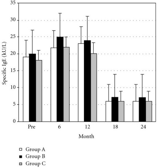 Specific IgE during the incremental and maintenance phases in group A (□) (Vespidae 18; Apidae: 9; n = 27), group B (▪) (Vespidae 16; Apidae 9 n = 25), and group C (▪) (Vespidae 16; Apidae 8; n = 24). Bars indicate the mean ± SEM.