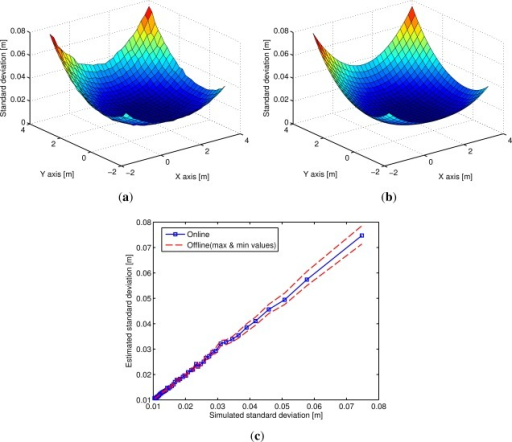 Output quadratic mean standard deviation σmean obtained when changing the center of the virtual nodes path: (a) obtained by simulation (1,000 times); (b) estimated offline. In (c) estimated σmean obtained with the offline and online methods compared to simulation.