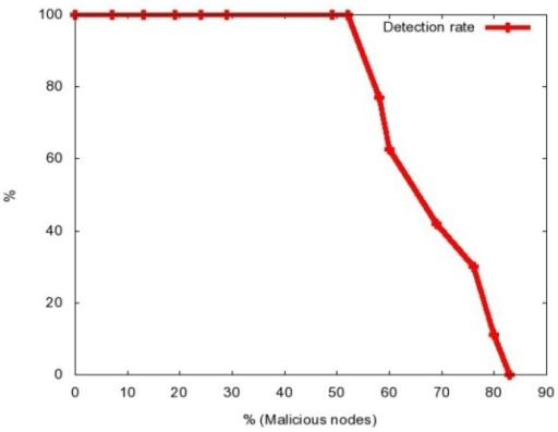 Detection Rate vs. % of Malicious Nodes.