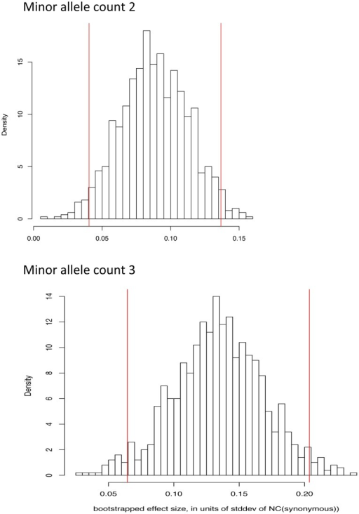 Bootstrap distribution of normalized difference between NC statistic on missense and synonymous variants for derived allele count 2 and 3.Vertical red bars indicate 95% confidence intervals. For presentation, panels have been aligned along the X axis.